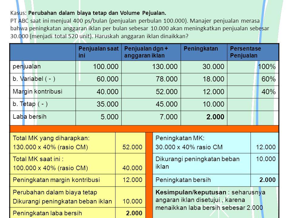 Kasus: Perubahan dalam biaya tetap dan Volume Pejualan