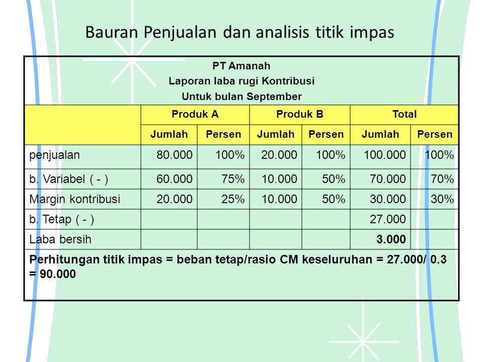 Bauran Penjualan dan analisis titik impas