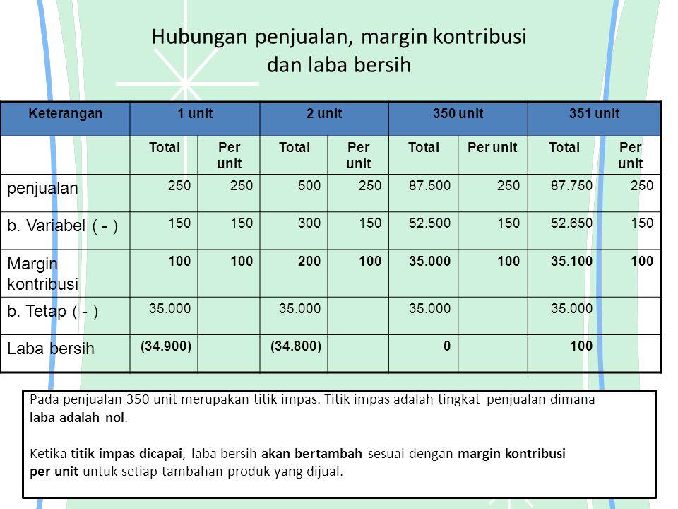 Hubungan penjualan, margin kontribusi dan laba bersih