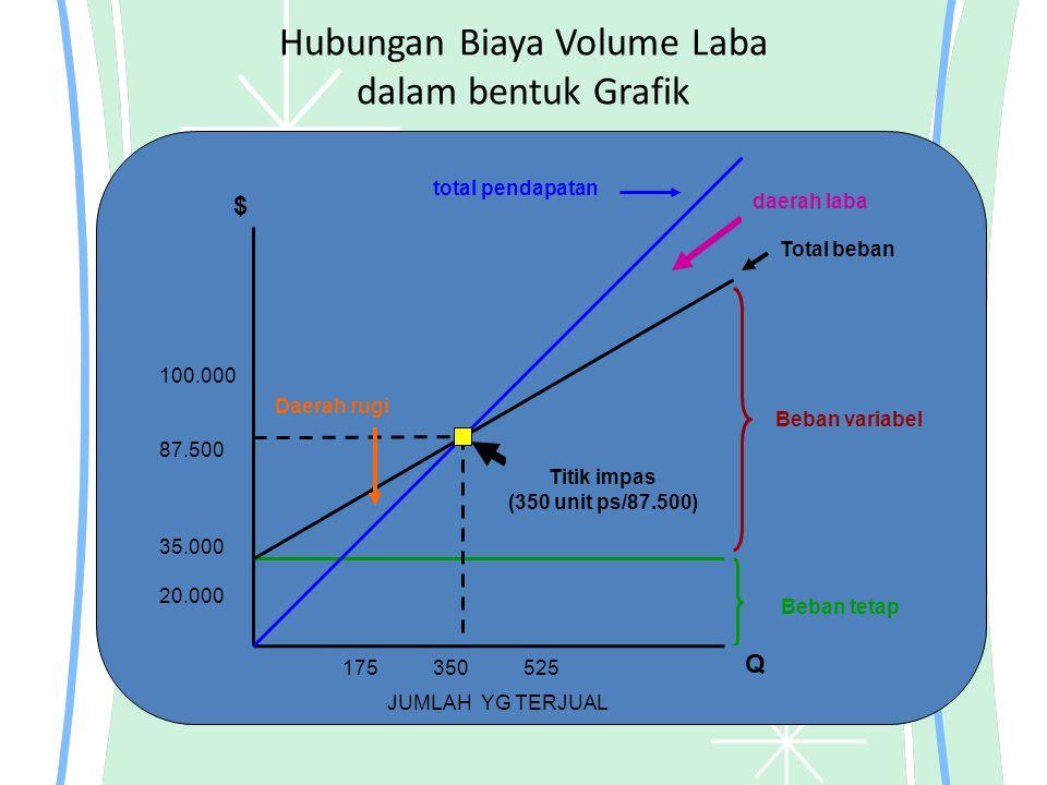 Hubungan Biaya Volume Laba dalam bentuk Grafik