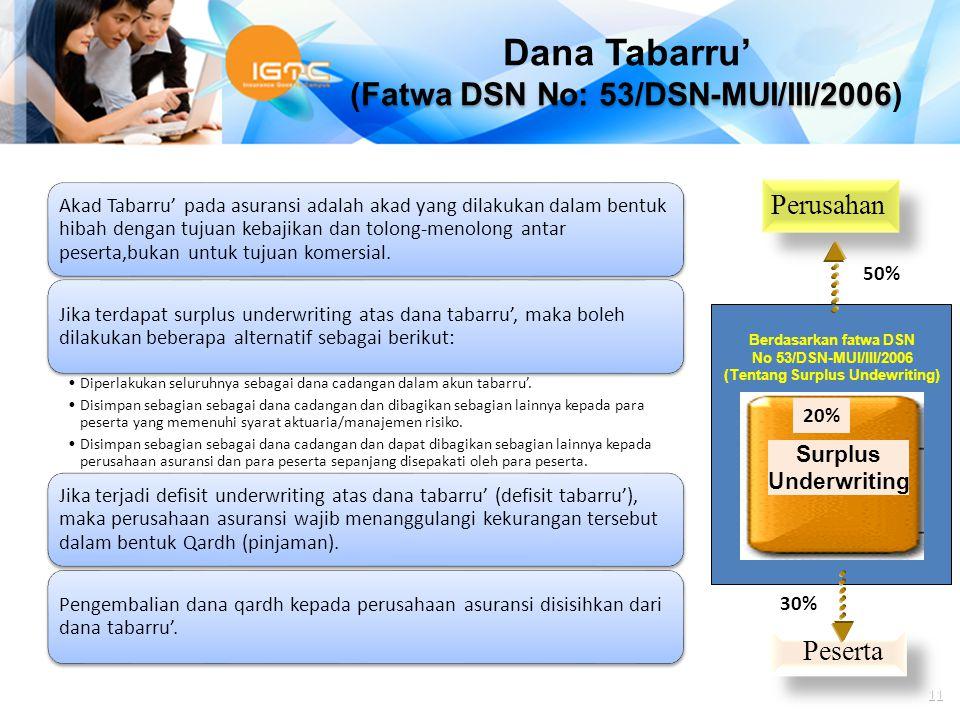 Dana Tabarru' (Fatwa DSN No: 53/DSN-MUI/III/2006)