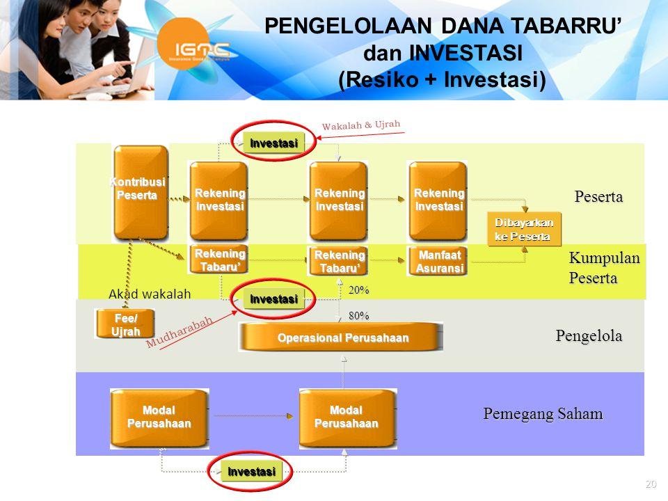 PENGELOLAAN DANA TABARRU' dan INVESTASI Operasional Perusahaan