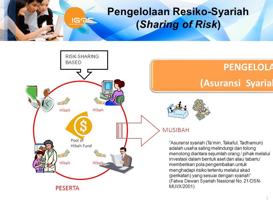 Pengelolaan Resiko-Syariah (Sharing of Risk)
