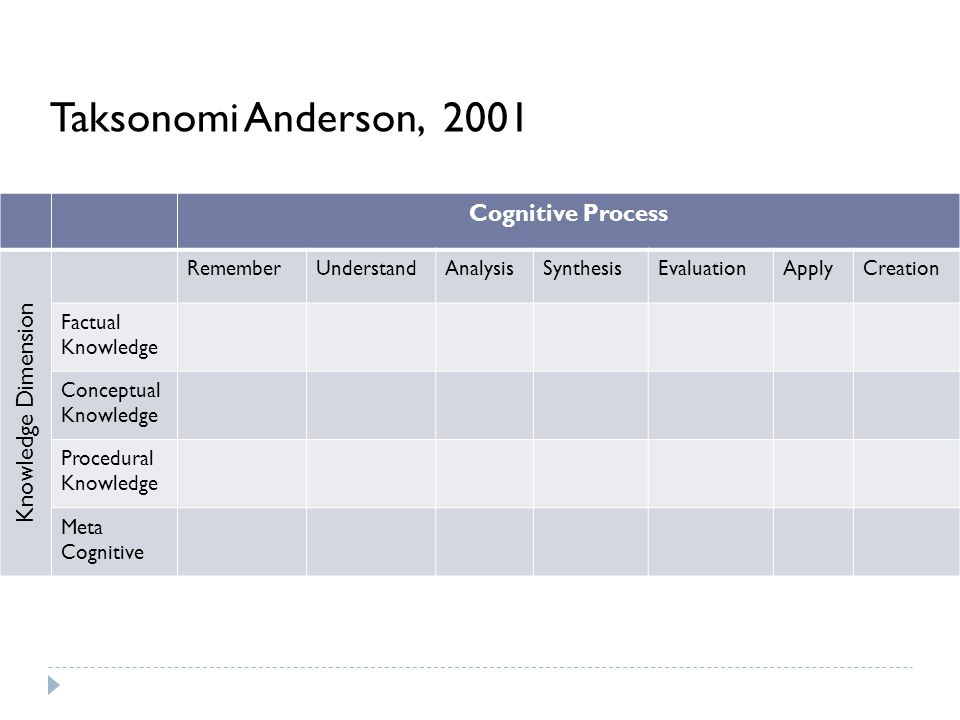 Taksonomi Anderson, 2001 Cognitive Process Knowledge Dimension