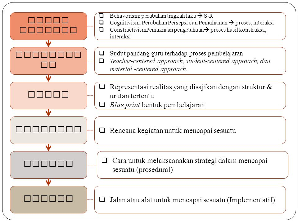 Teori Belajar Pendekatan Model Strategi Metode Teknik