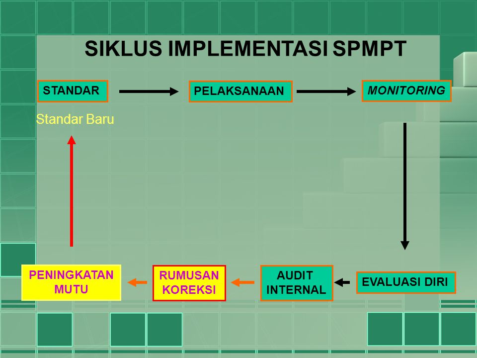 SIKLUS IMPLEMENTASI SPMPT