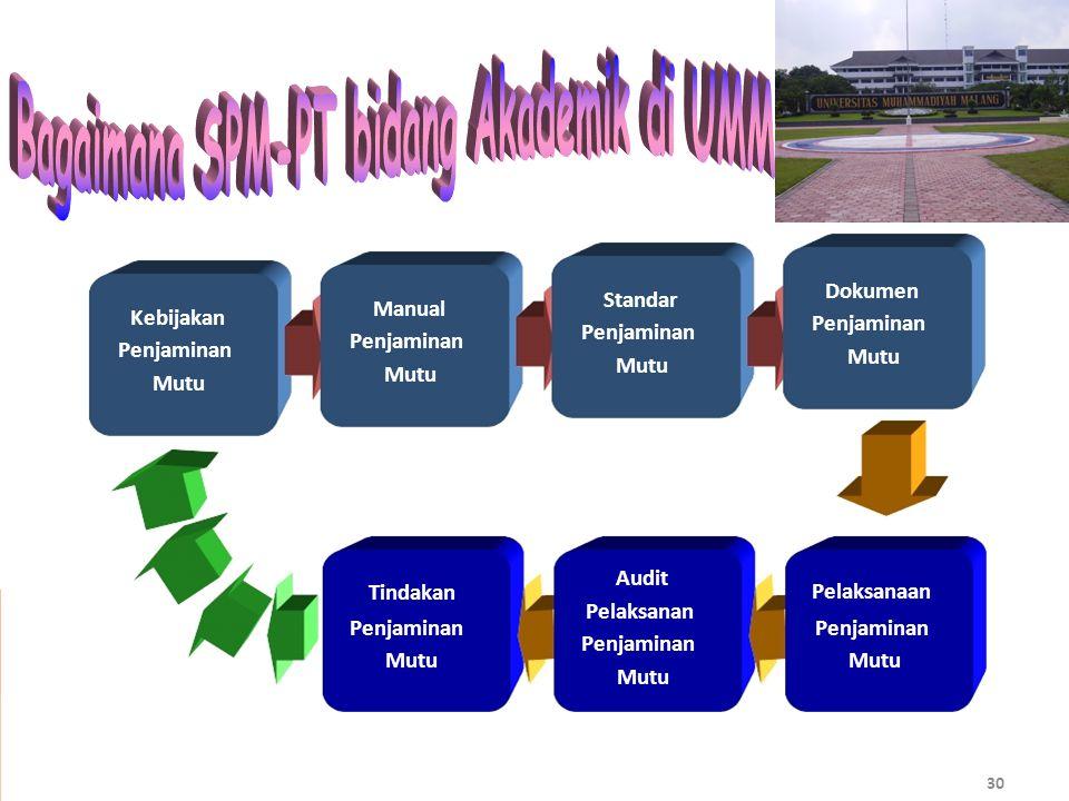 Bagaimana SPM-PT bidang Akademik di UMM