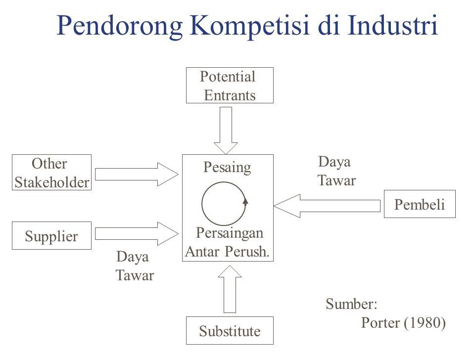 Pendorong Kompetisi di Industri