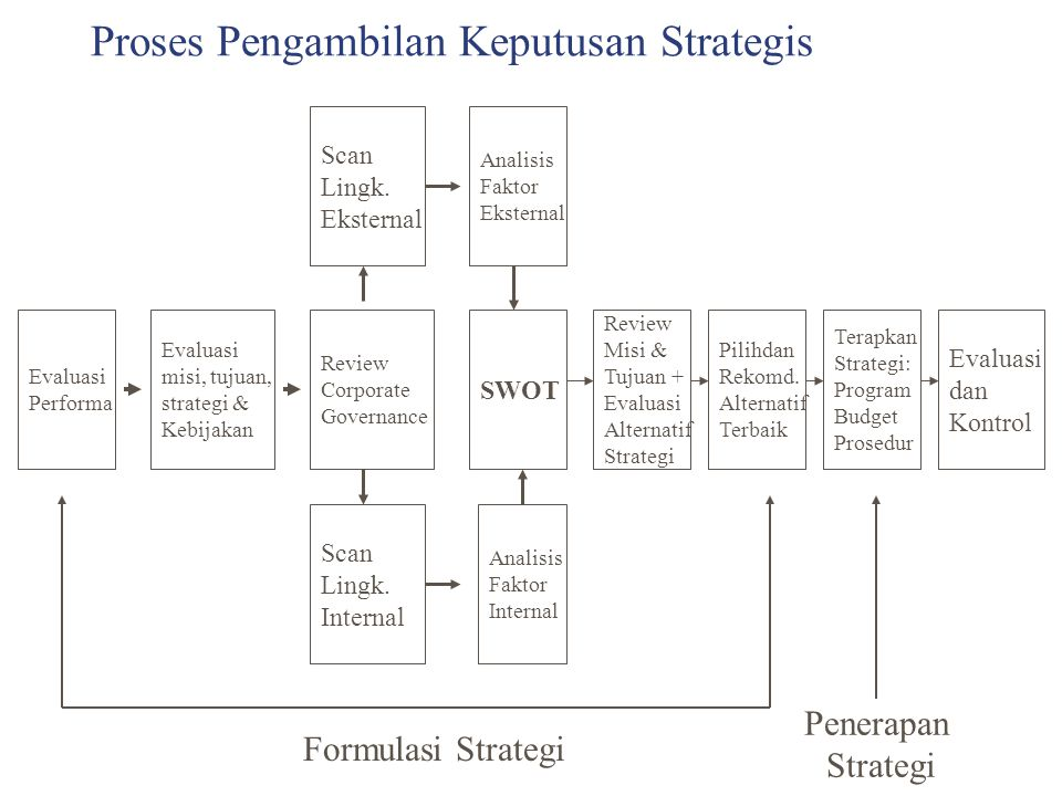 Proses Pengambilan Keputusan Strategis