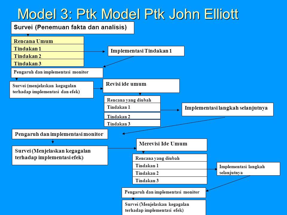 Model 3: Ptk Model Ptk John Elliott