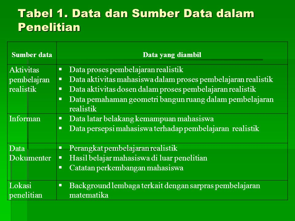 Tabel 1. Data dan Sumber Data dalam Penelitian