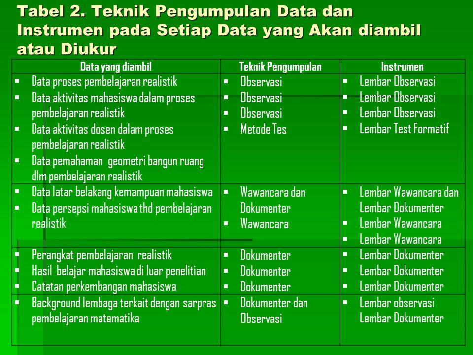 Tabel 2. Teknik Pengumpulan Data dan Instrumen pada Setiap Data yang Akan diambil atau Diukur
