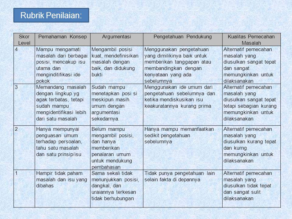 Rubrik Penilaian: Skor Level Pemahaman Konsep Argumentasi
