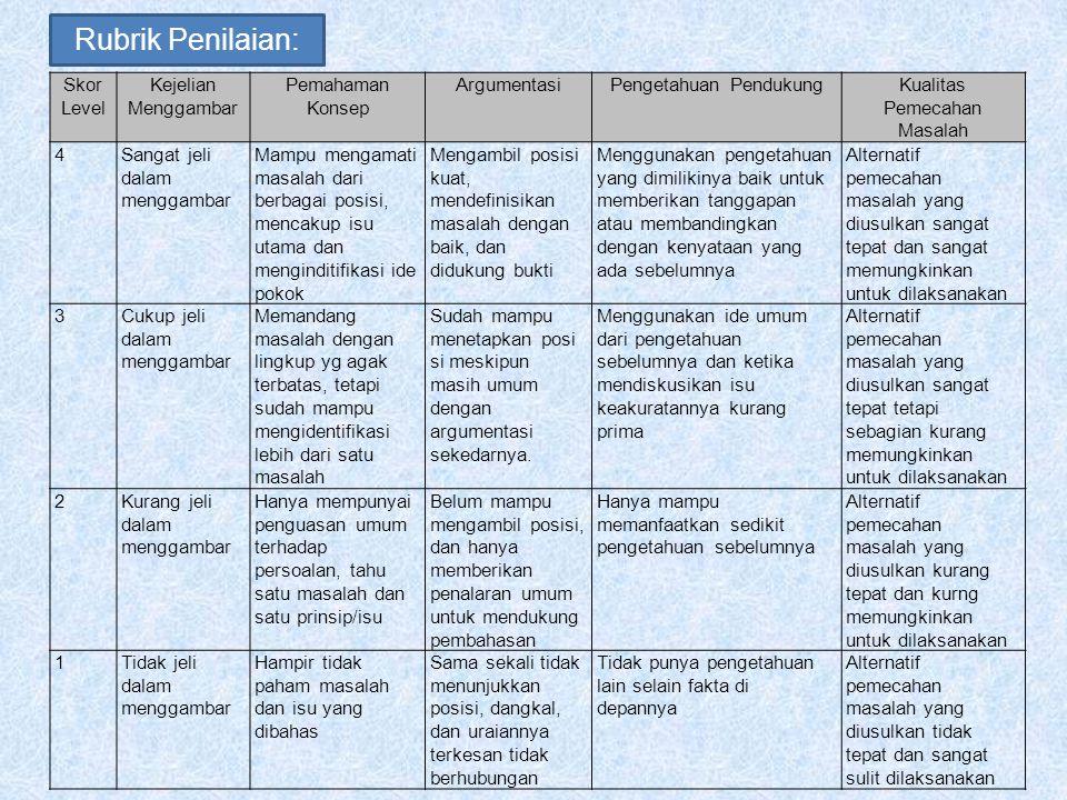 Rubrik Penilaian: Skor Level Kejelian Menggambar Pemahaman Konsep