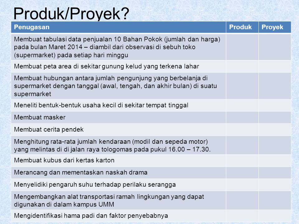 Produk/Proyek Penugasan Produk Proyek