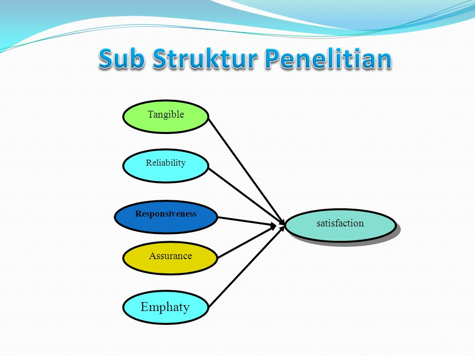 Sub Struktur Penelitian