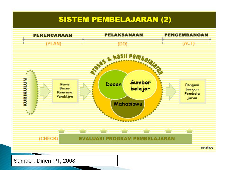 Sumber: Dirjen PT, 2008