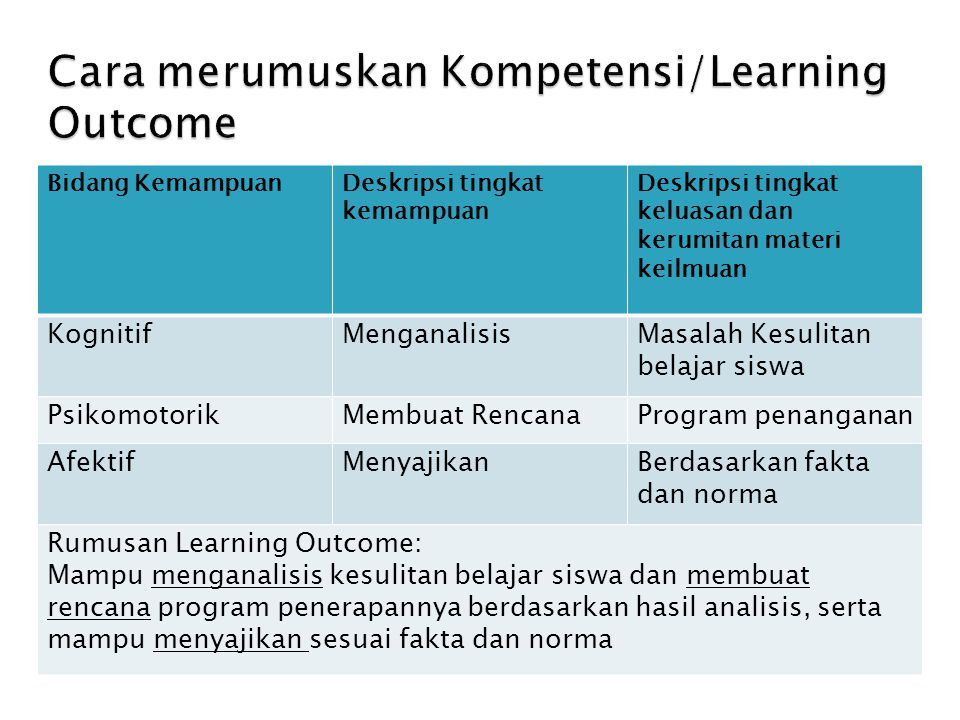 Cara merumuskan Kompetensi/Learning Outcome