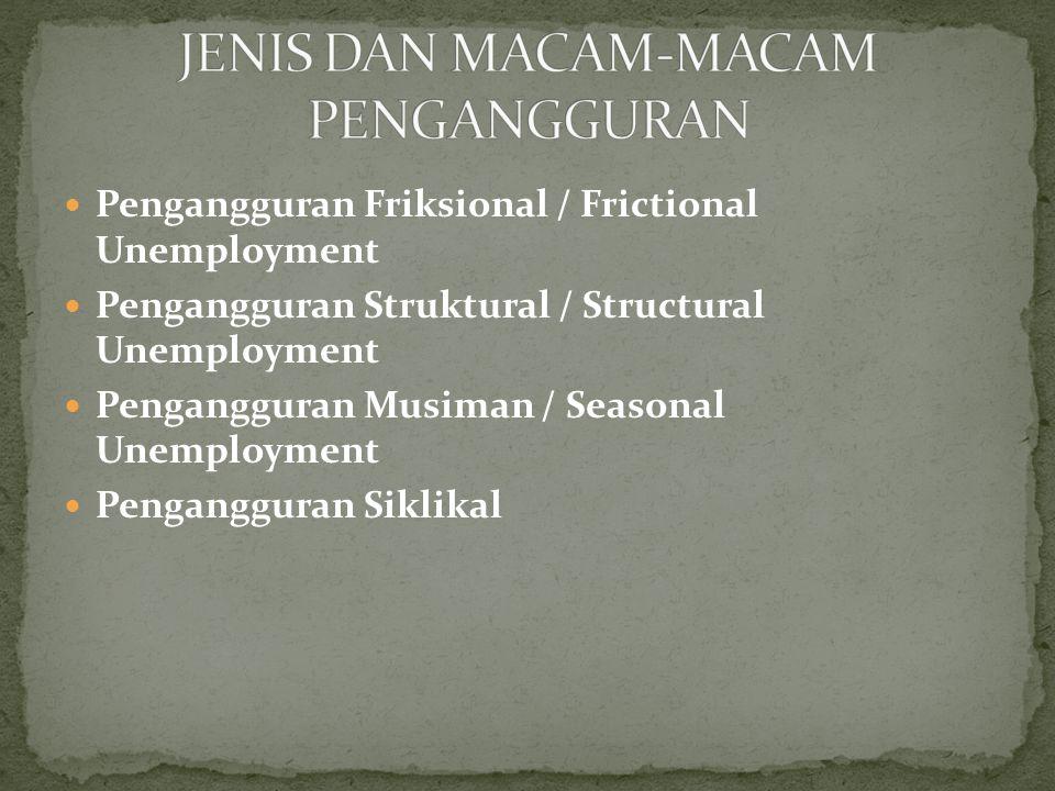 JENIS DAN MACAM-MACAM PENGANGGURAN