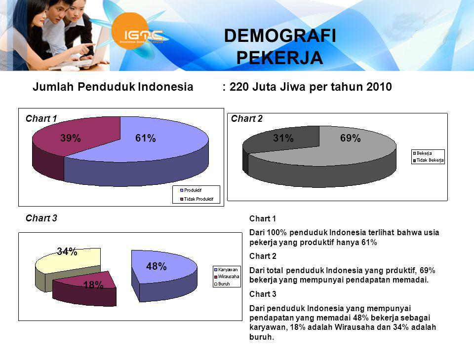 DEMOGRAFI PEKERJA Jumlah Penduduk Indonesia : 220 Juta Jiwa per tahun 2010. Chart 1. Chart 2. 39%