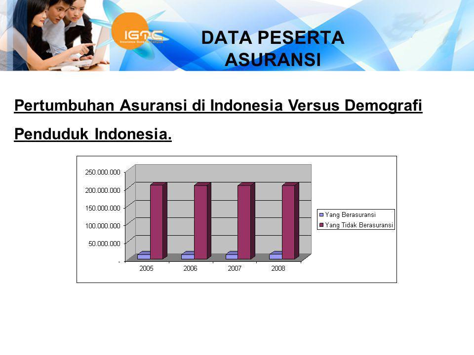 DATA PESERTA ASURANSI Pertumbuhan Asuransi di Indonesia Versus Demografi Penduduk Indonesia.