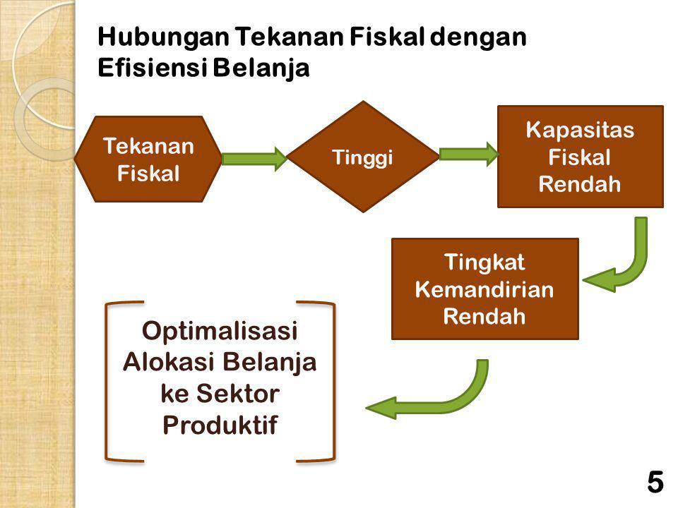 Hubungan Tekanan Fiskal dengan Efisiensi Belanja