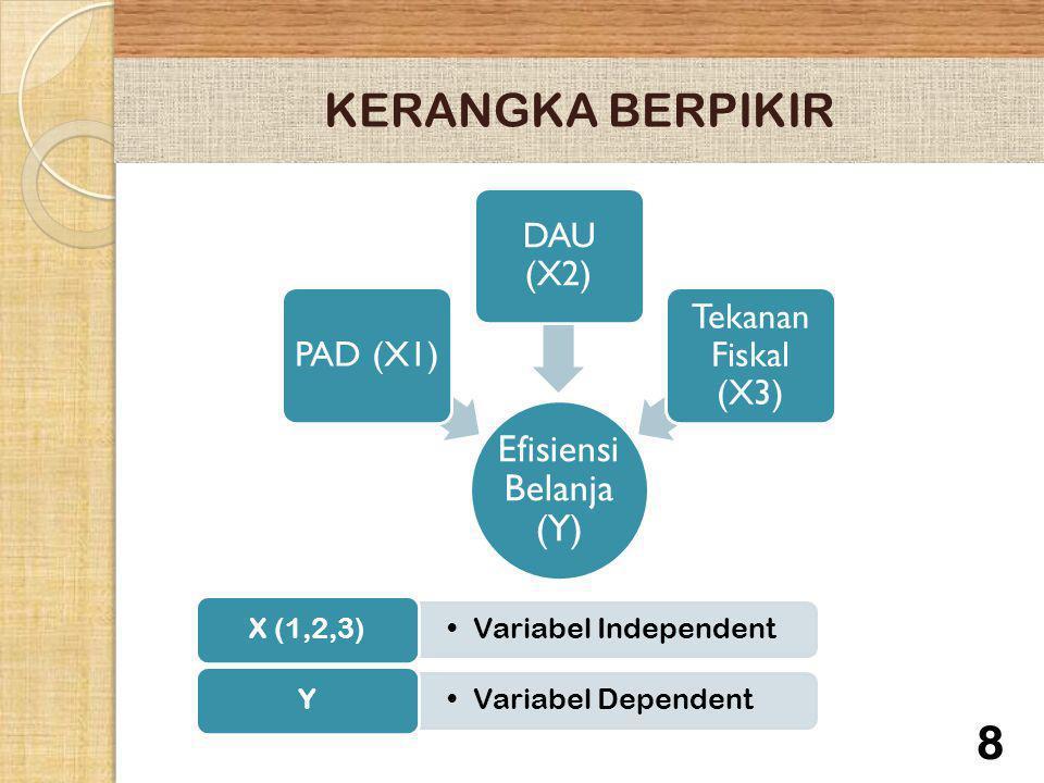 KERANGKA BERPIKIR X (1,2,3) Variabel Independent Y Variabel Dependent