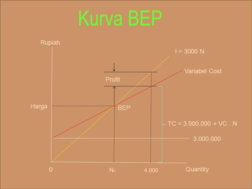 Kurva BEP Rupiah I = 3000 N Variabel Cost Profit Harga BEP