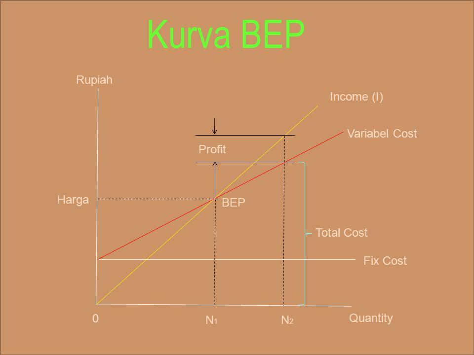 Kurva BEP Rupiah Income (I) Variabel Cost Profit Harga BEP Total Cost