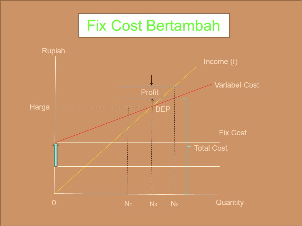 Fix Cost Bertambah Rupiah Income (I) Variabel Cost Profit Harga BEP