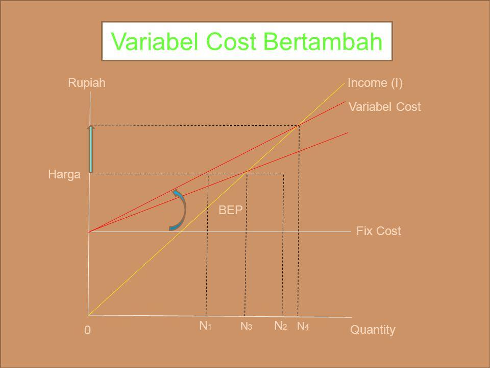 Variabel Cost Bertambah