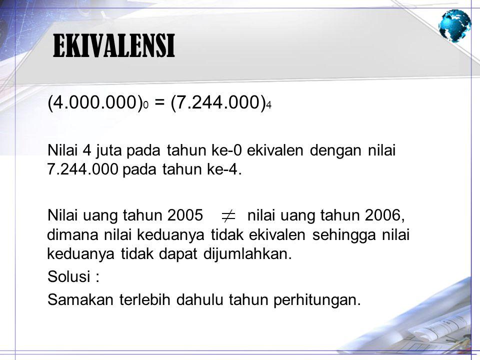 EKIVALENSI (4.000.000)0 = (7.244.000)4. Nilai 4 juta pada tahun ke-0 ekivalen dengan nilai 7.244.000 pada tahun ke-4.