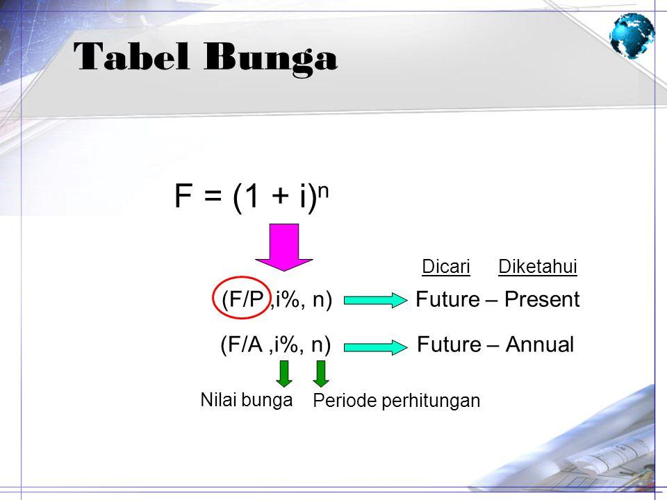 (F/P ,i%, n) Future – Present