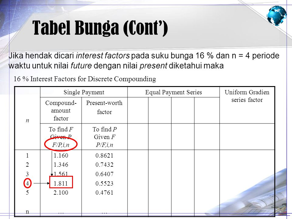 Tabel Bunga (Cont') Jika hendak dicari interest factors pada suku bunga 16 % dan n = 4 periode.