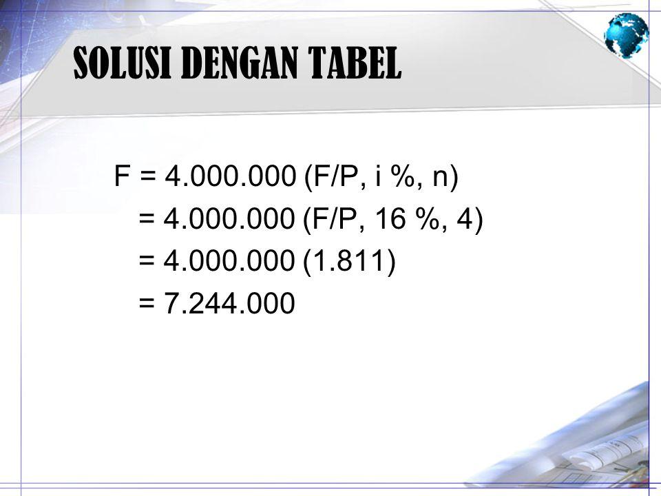 SOLUSI DENGAN TABEL F = 4.000.000 (F/P, i %, n)