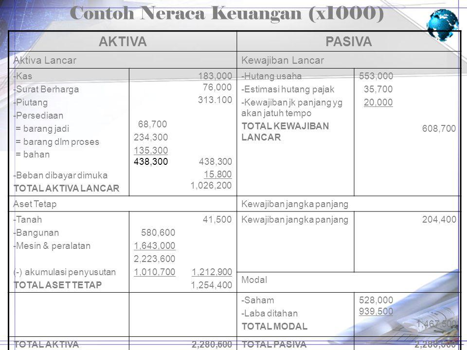 Contoh Neraca Keuangan (x1000)
