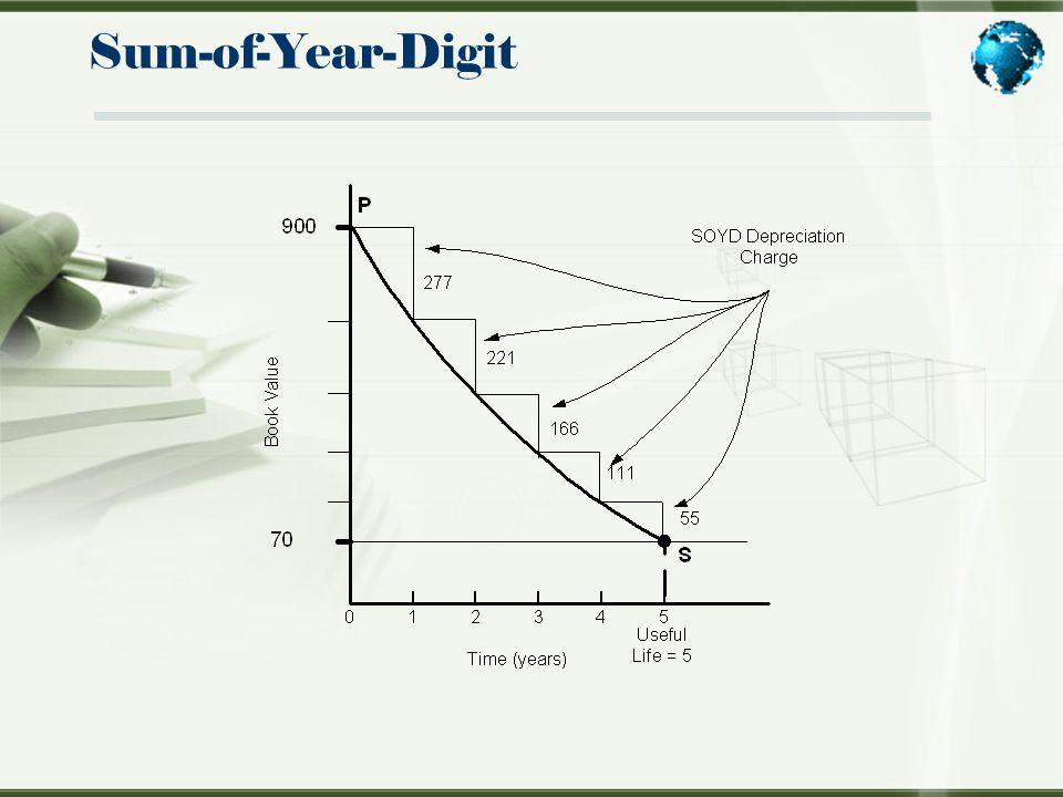 Sum-of-Year-Digit