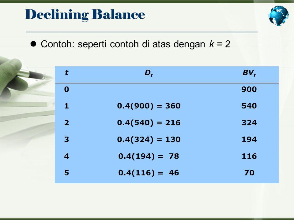 Declining Balance Contoh: seperti contoh di atas dengan k = 2 t Dt BVt