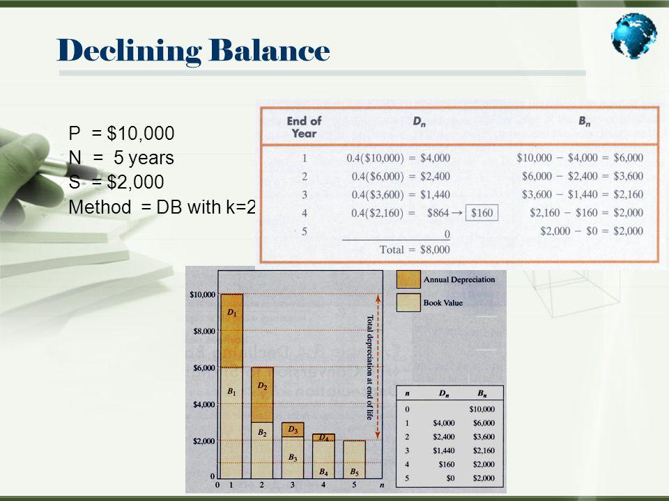 Declining Balance P = $10,000 N = 5 years S = $2,000