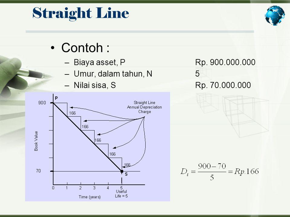 Straight Line Contoh : Biaya asset, P Rp. 900.000.000