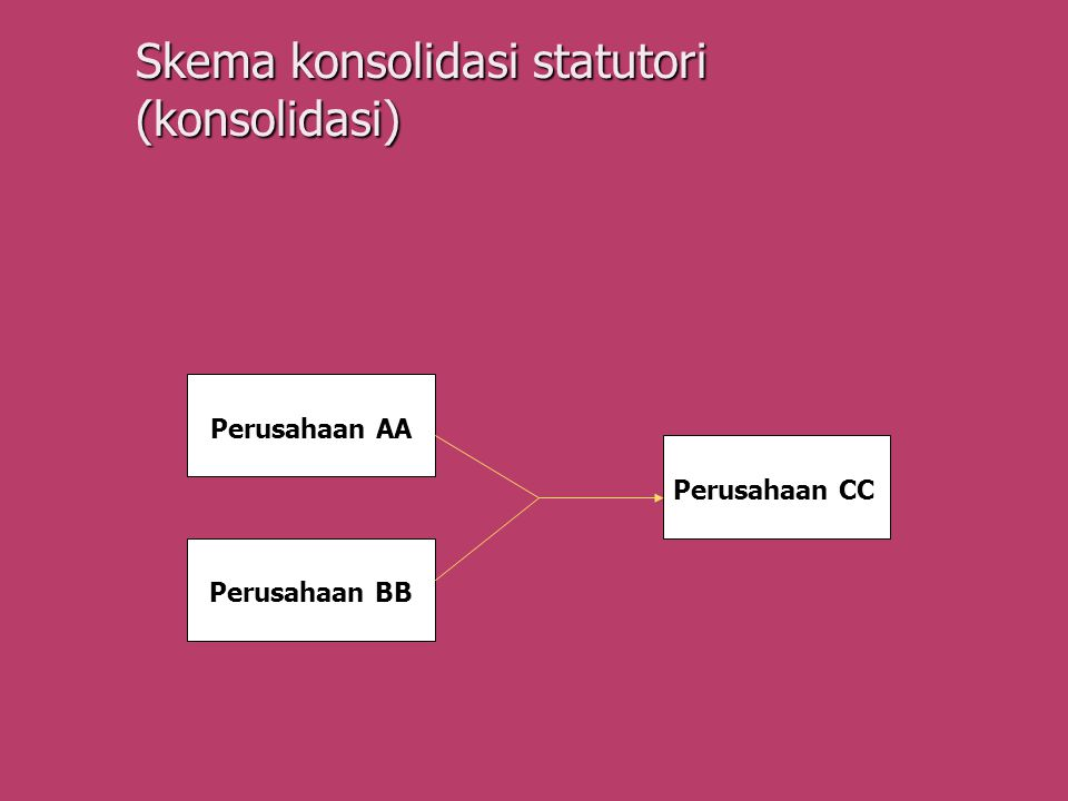 Skema konsolidasi statutori (konsolidasi)