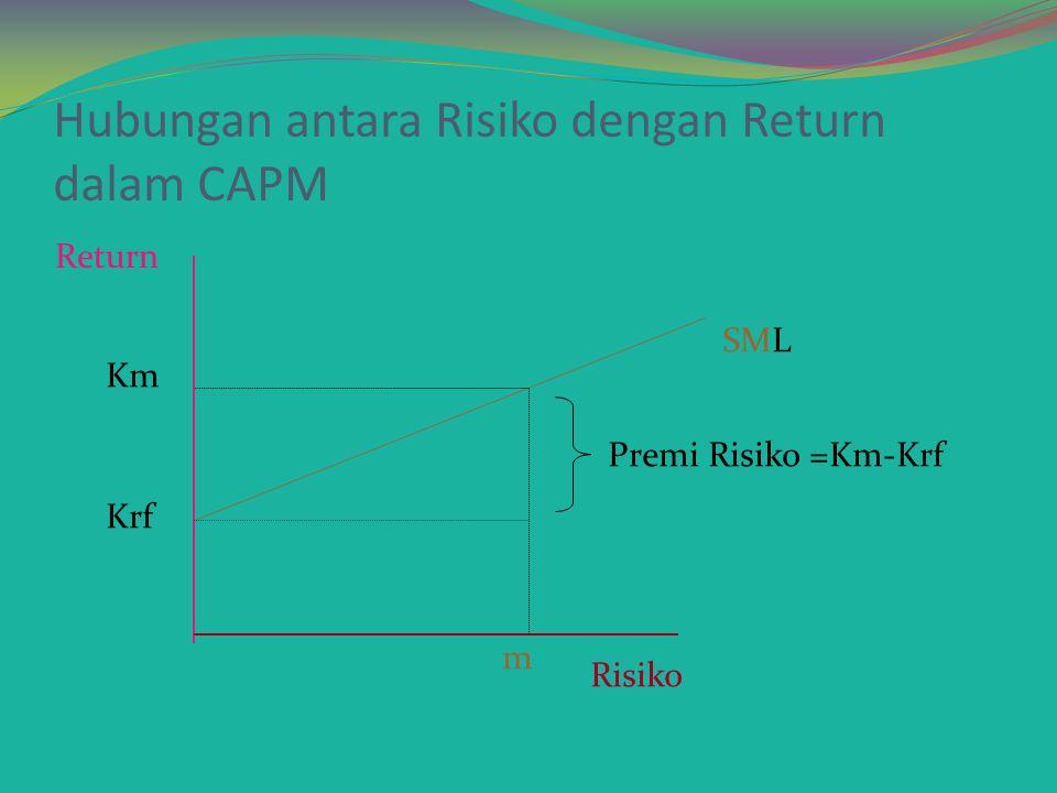 Hubungan antara Risiko dengan Return dalam CAPM