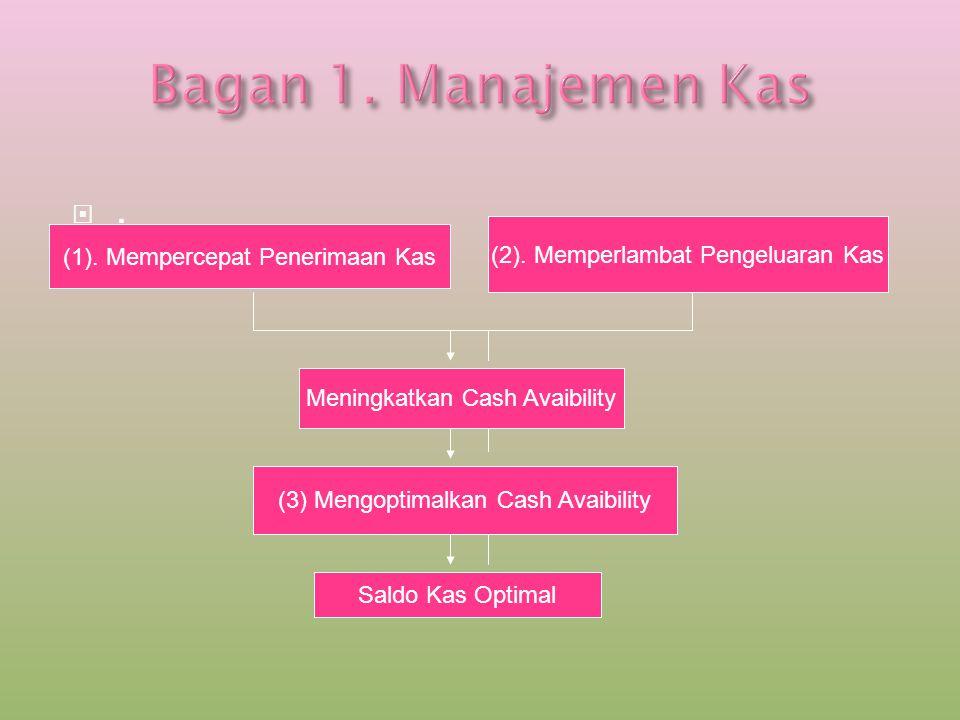 Bagan 1. Manajemen Kas . (2). Memperlambat Pengeluaran Kas