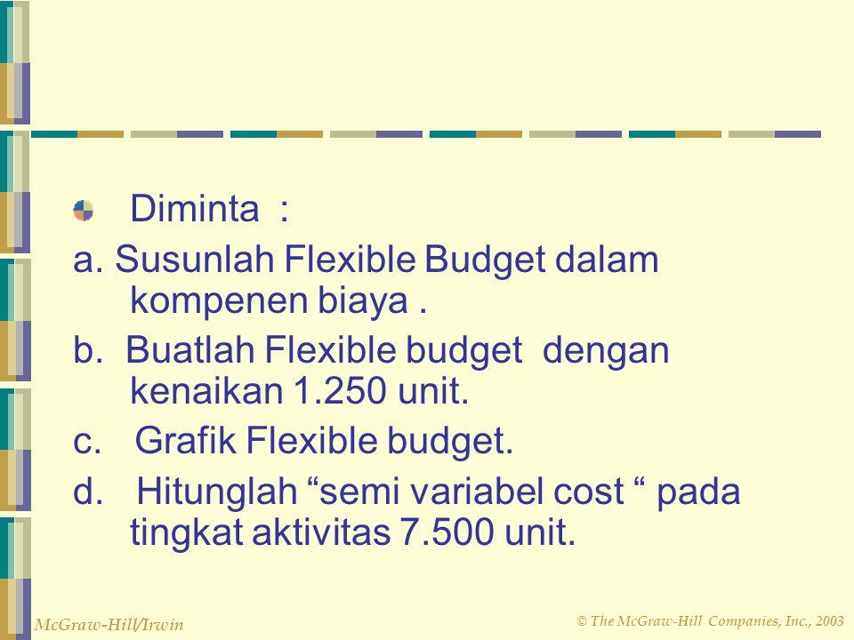 Diminta : a. Susunlah Flexible Budget dalam kompenen biaya . b. Buatlah Flexible budget dengan kenaikan 1.250 unit.