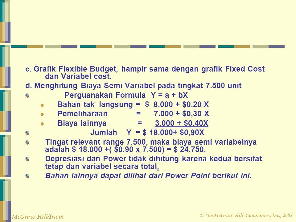 d. Menghitung Biaya Semi Variabel pada tingkat 7.500 unit