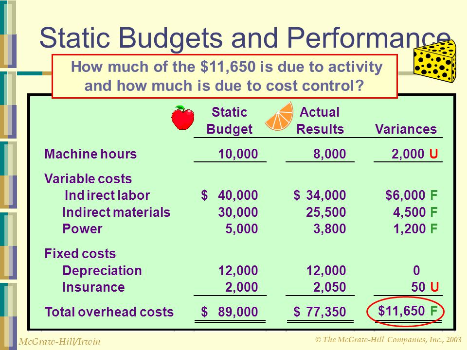 Static Budgets and Performance