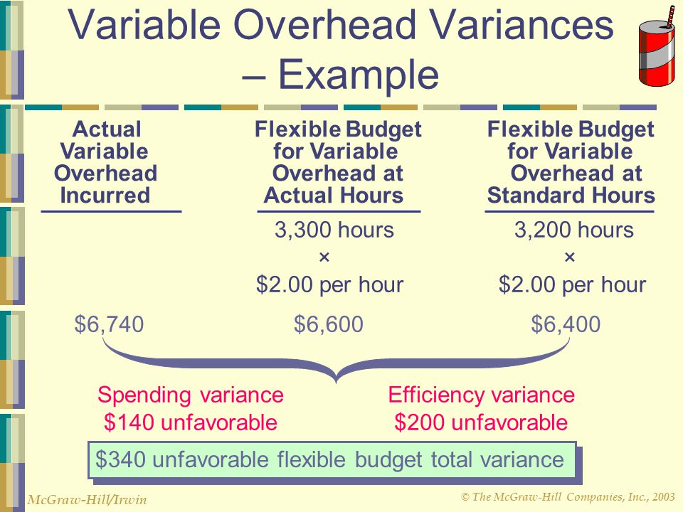 Variable Overhead Variances – Example