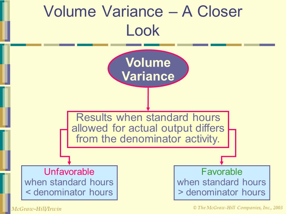 Volume Variance – A Closer Look