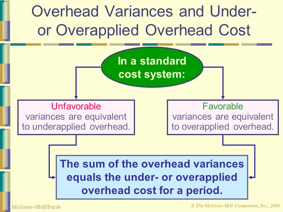 Overhead Variances and Under- or Overapplied Overhead Cost