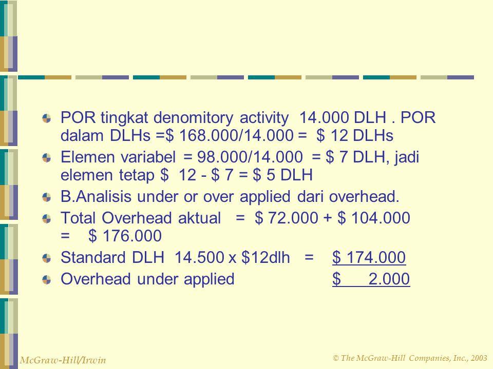 POR tingkat denomitory activity 14. 000 DLH. POR dalam DLHs =$ 168
